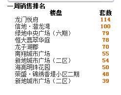 2016年第41周蚌埠商品房销售556套 增幅60.4%