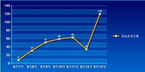 2016年第32周蚌埠商品房销售366套 增幅43.5%