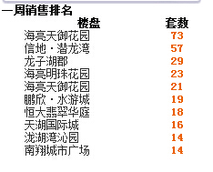 2016年第30周蚌埠商品房销售320套 降幅41.8%