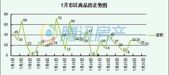 滁州7月市区商品房总销849套 环比下降2.1%