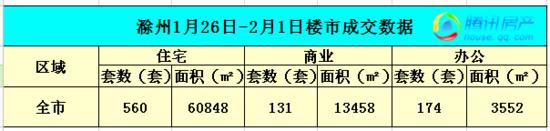 滁州楼市第5周区住宅总成交246套 环比上涨30%