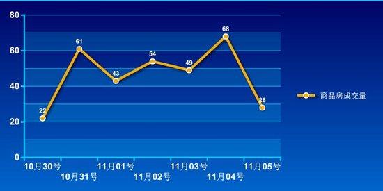 2016年第43周蚌埠商品房销售325套 降幅约40.6%