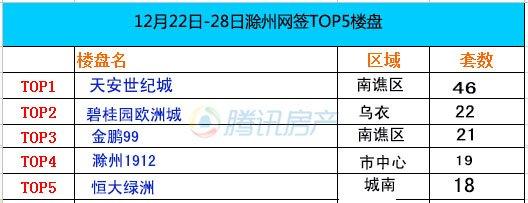 滁州第52周网签备案TOP5 天安世纪城46套居首