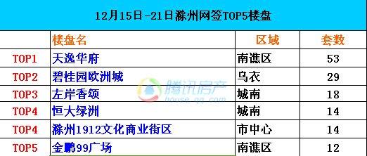 滁州第51周网签备案TOP5 天逸华府53套居首