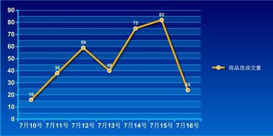2016年第28周蚌埠商品房销售334套 增幅11.7%