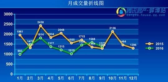 """十月即将结束 蚌埠""""金九银十""""不温不火"""