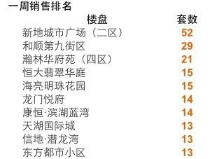2016年第14周蚌埠商品房销售341套 增幅5.9%