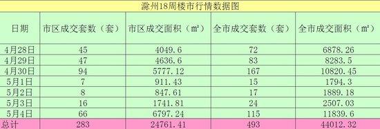 第18周(4月28-5月4日)滁州楼市成交数据