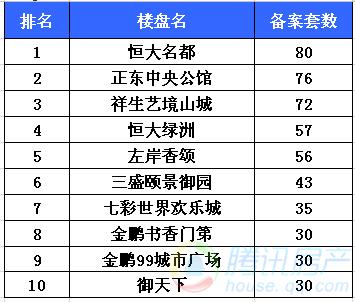 5月热销TOP10楼盘榜单 南谯区6大楼盘抢占市场