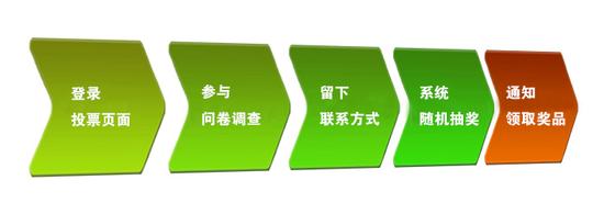 【腾讯房产蚌埠站房产客户问卷调查】活动说明