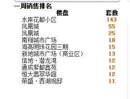 2016年第48周蚌埠商品房销售214套 降幅为35.5%
