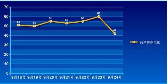 2016年第38周蚌埠商品房销售366套 增幅54.4%