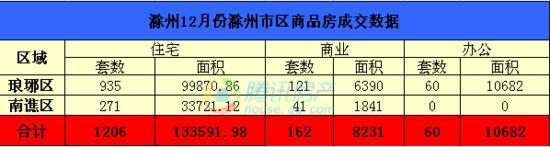 滁州12月市区住宅总成交1206套 创2014月度最高纪录