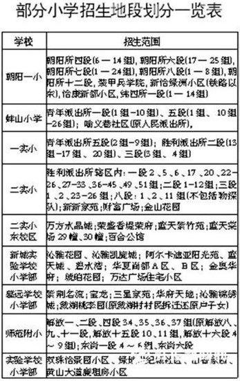 蚌埠重点小学招生范围划定 Q仔带您关注学区房