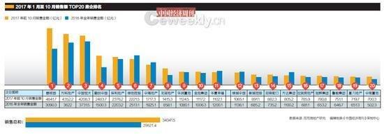 业绩分化:大型房企业绩猛增 中小房企生存艰难