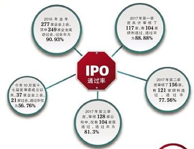 IPO遇最严发审委 6家上会5家被否