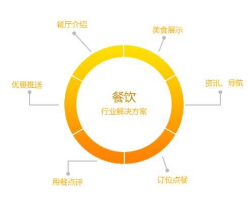 火锅单品逆势上涨2倍背后的品类商机