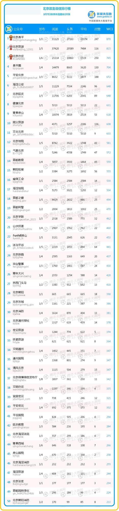 """【日排榜】前50名变化剧烈 """"海淀公安""""女神节带你走进警花的世界"""