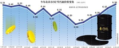 北京92号汽油价格将创年内新高