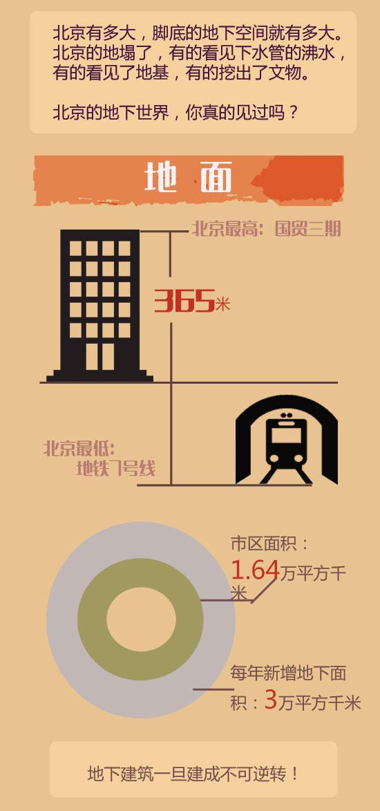 北京的地下世界长哪样?