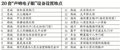 """北京""""声呐警察""""上岗 违法鸣笛罚100元"""