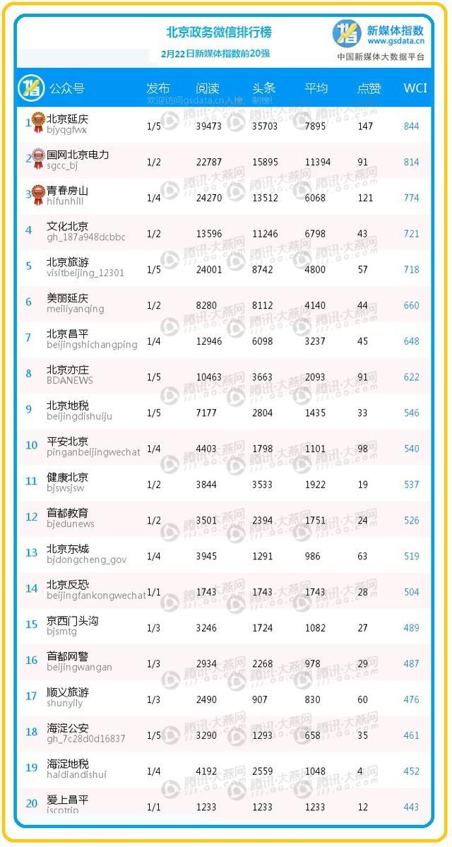 """【排行榜】房涿公交司机乘客火中救人真英雄 """"青春房山""""进前三"""