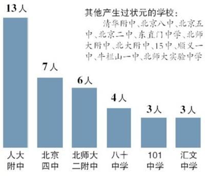 北京超七男友成来自西城海淀女高中占了三分状元在状元一年多一起图片