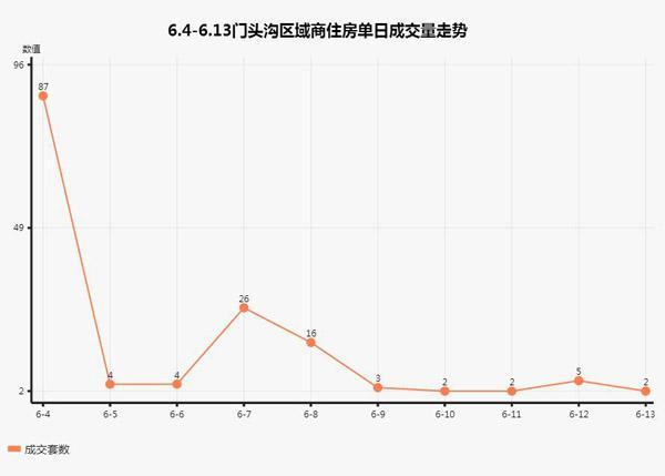 冰火两重天!独家披露北京商住单盘日成交排行榜