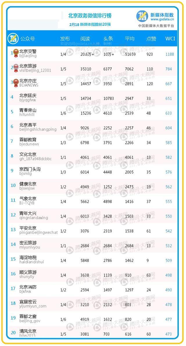 """【排行榜】""""北京交警""""夺第一 单日文章阅读总量破20万"""