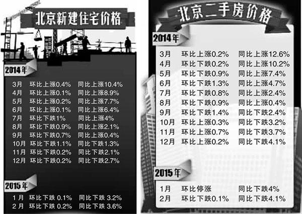 北京新建住宅价格8连跌 3月销量或上涨