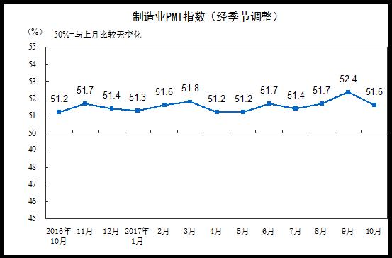 10月制造业PMI为51.6% 达到今年均值水平