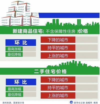 北京房价2月继续下降