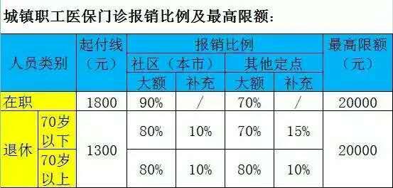 在北京看病,医保到底能报销多少钱?