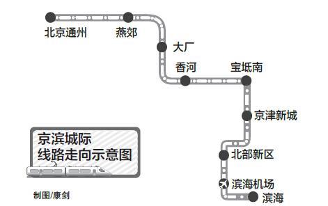 """""""京津第二城际""""全线设9站"""