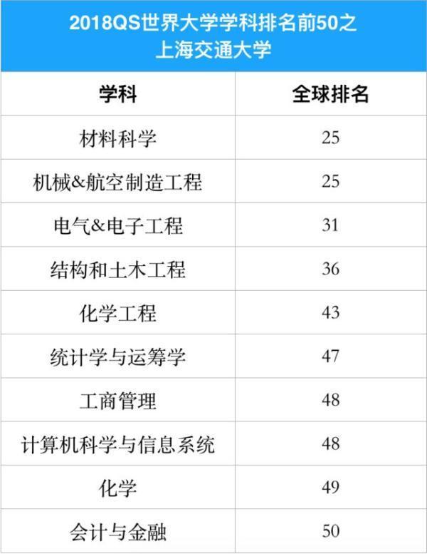 QS世界大学学科排名公布,上海交大10个学科进入50强