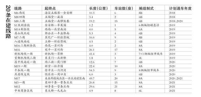 北京20条在建地铁线2021年底前全部通车