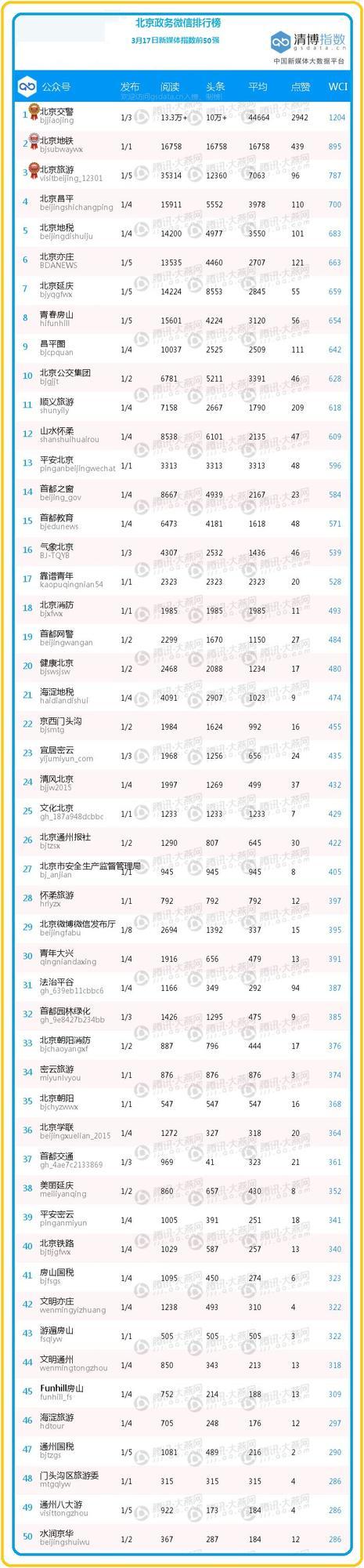 """【日排榜】交通系横扫榜单 """"北京地铁""""大叔绕地球25圈破纪录获亚军"""