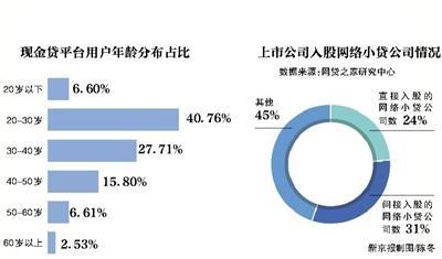 """现金贷行业洗牌:""""老赖""""集结不还钱逼近50%"""