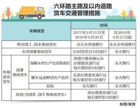 北京外埠国Ⅲ柴油货车将禁入六环