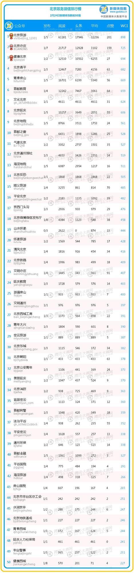 """【排行榜】前50名完整榜单分析 北京医院排名助""""健康北京""""实现逆袭"""