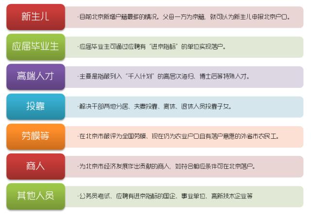 2015北京户口新政策!北京户口全攻略!