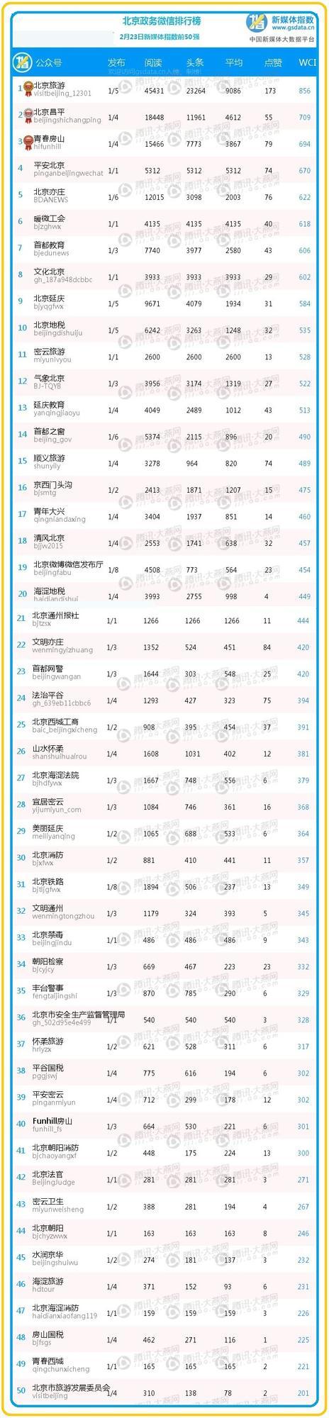 【排行榜】政务微信前50名完整榜单公布!