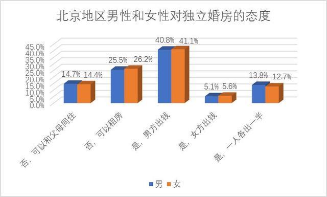 百合网2017国人婚礼报告:北京高房价难抑婚房刚需