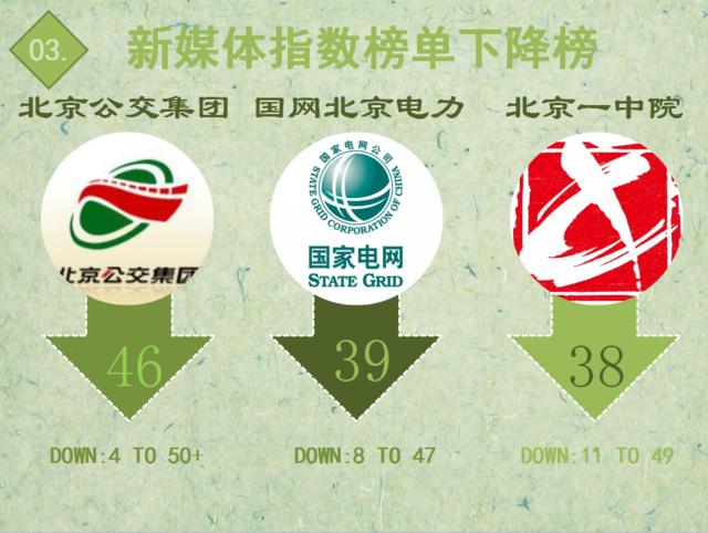 """【日排榜】医院挂号方式更便民 """"健康北京""""排名快速上升"""