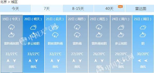 北京未来一周天气预报-本周北京多雷雨炎热不再 今天雨水或扰晚高峰