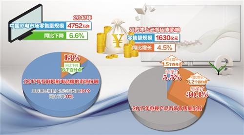 去年彩电销量下降6.6% 彩电业重压之下谋突围