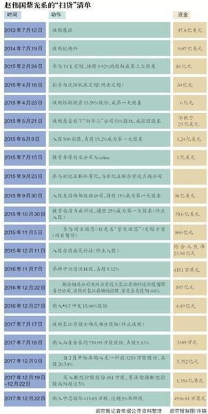 """""""并购狂人""""赵伟国:5年""""扫荡""""16家公司"""