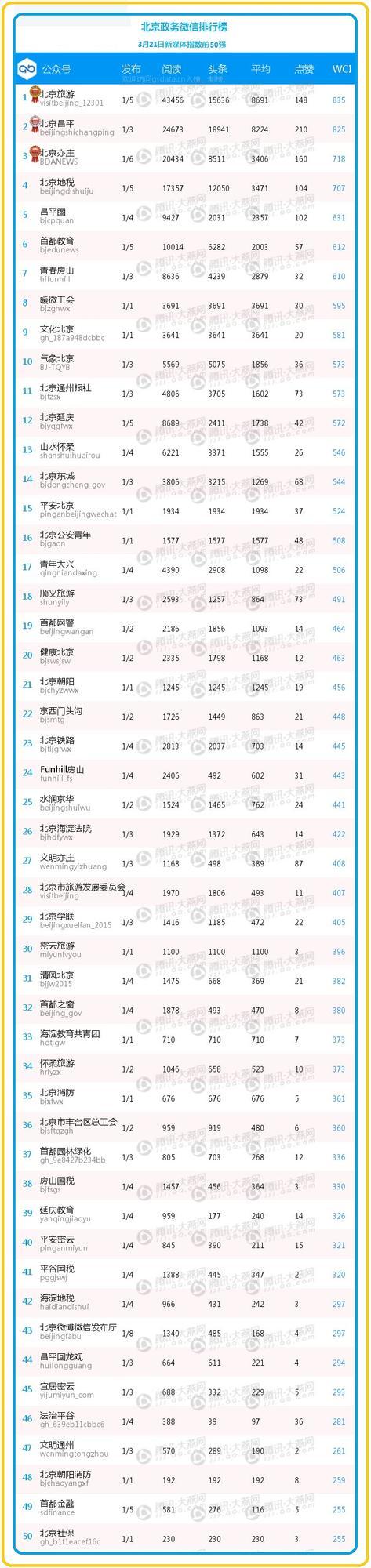 """【日排榜】克强总理力推三证合一简化创业流程 """"北京地税""""携便民服务成黑马"""