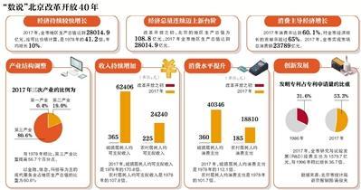 北京居民去年人均