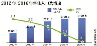 北京市常住人口五年增154.3万人